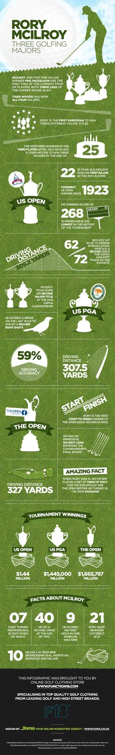 Stats on Open Champion 2014 - Rory McIlroy. Great infographic from the Yoma team for F18! http://blog.function18.com/2014/08/rory_infographic/