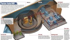 Thorium Powered Nuclear Plant to be Built in India