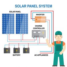 rv diagram solar wiring diagram camping r v wiring Off-Grid Solar Power Wiring Diagrams