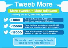 #Fact: The more you tweet, the more people notice your account #Twitter