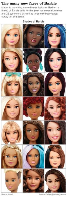 Barbie's parents — Mattel Inc. — announced a move to bring her back as a role model for the 21st century. She has three new body types that better reflect today's woman: petite, curvy and tall. She'll also come in seven skin tones, 22 eye colors and 24 hairstyles. Beauty, after all, comes in many shapes and sizes.