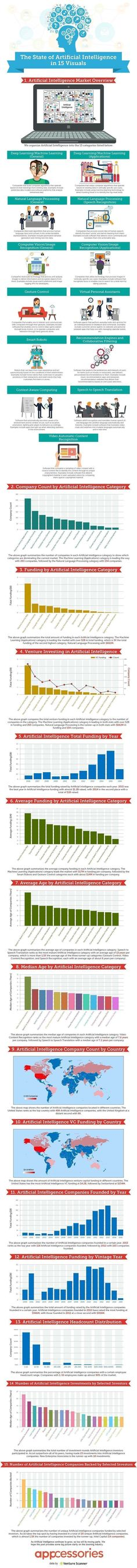 The State of Artificial Intelligence Infographic #artificialintelligence