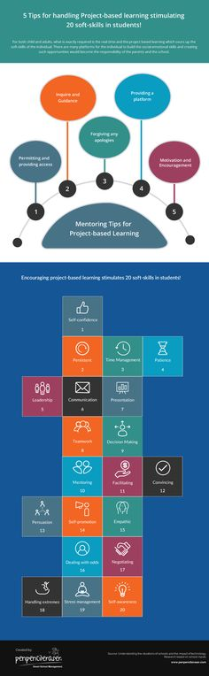 Project Based Learning Stimulating Soft Skills Infographic - http://elearninginfographics.com/project-based-learning-stimulating-soft-skills/