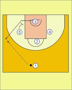 Pick'n'Roll. Resources for basketball coaches.: Real Madrid Diamond Offense
