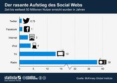 Die Grafik zeigt die Zeit bis das jeweilige Medium weltweit 50 Millionen Nutzer erreichte in Jahren.