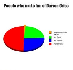 People who make fun of Darren Criss...