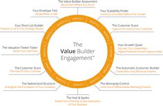 Value Builder System By John Warrillow - Engagement