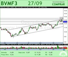 BMFBOVESPA - BVMF3 - 27/09/2012 #BVMF3 #analises #bovespa