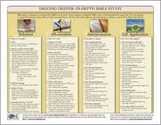 How to do an inductive Bible Study - free chart.
