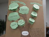 Branches of Government. 4th graders will learn through social studies and art. Constructing a tree which has each branch of the government. Students can enjoy the art part of the activity while learning through social studies.