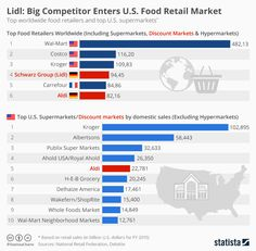 Infographic: Lidl: Big Competitor Enters U.S. Food Retail Market | Statista
