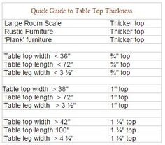 A Guide to Choosing Table Top Thickness - Thick, Thin, or In Between? Table top thickness is rarely discussed, yet has a big impact on character.A well-made table top will last you a lifetime, so you want to be informed when shopping for a custom top. Factors influencing table top thickness include style of decor, scale of the table in relation to room size, length and width of table top, and the size of the table legs.What style suits you? Decorating style overrides all other facto...