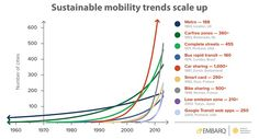 #urbantransport #mobility #trends #change #sustainability