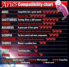 Aries Compatibility Chart: the 4 guys I've been in a serious relationship with have either been Taurus Virgo or Pisces. I don't really buy into astrology. But it's a pretty big Coincidence that they are ALL at the bottom of my compatibility list. Capricorn Compatibility Chart, Sagittarius Love Horoscope, Horoscope Love Matches, Pisces Love, Capricorn Traits, Daily Horoscope, Aries Zodiac, Compatible Zodiac Signs, Numerology