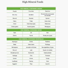 Kimberly Snyder's list of High Mineral foods from the Beauty Detox Solution. She's the best!