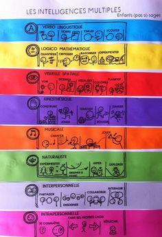 """Affiche """"intelligences multiples"""" avec les couleurs des différents coins dédiés dans ma classe."""