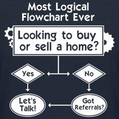 Selling Flowchart Slim Fit | Lighter Side of Real Estate