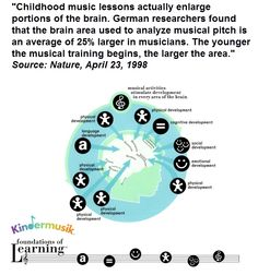 Early brain training is key!