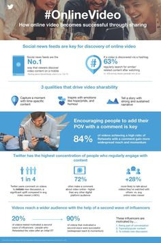 Twitter Releases New Research into How to Create Successful Video Content [Infographic] | Social Media Today