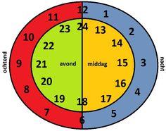 Afbeeldingsresultaat voor digitale klok en analoge klok