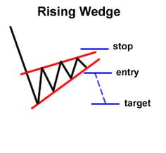 Trade Chart Patterns Like the Pros Specific Trading