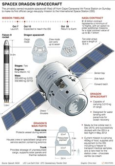 SpaceX Dragon Spacecraft – graphic of the day http://blog.thomsonreuters.com/index.php/spacex-dragon-spacecraft-graphic-of-the-day-2/