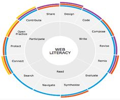 Here Is A Great Resource for Teaching Students about 21st Century Learning…