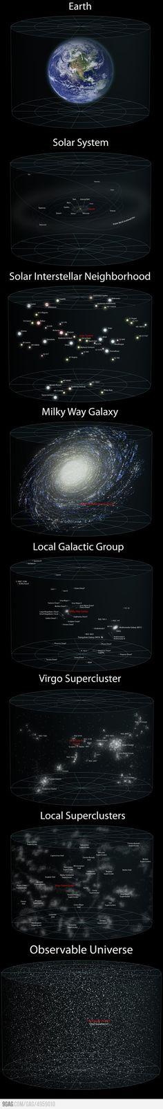echelle cosmique