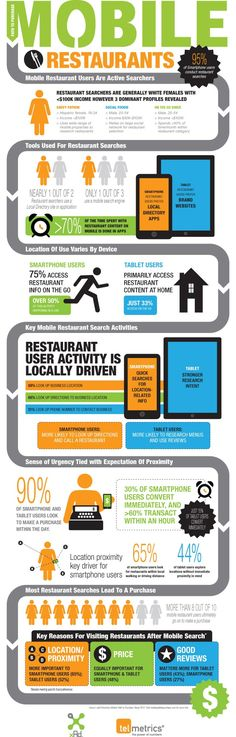Conversion rate for mobile restaurant searchers