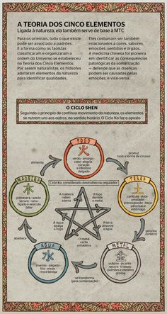 the theory of the five elements Les Chakras, Chinese Medicine, Book Of Shadows, Feng Shui, Witchcraft, Tarot, Mystic, Knowledge, Mindfulness