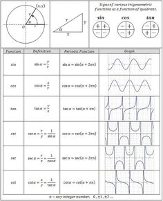 Trigonometry Functions Chart - Great reference for Precalculus Students and Teac. - Lernen in der Schule - Trigonometry Functions Chart – Great reference for Precalculus Students and Teachers. Math Teacher, Math Classroom, Teaching Math, Trigonometric Functions, Math Vocabulary, Math Math, Math Fractions, Maths Solutions, Physics And Mathematics