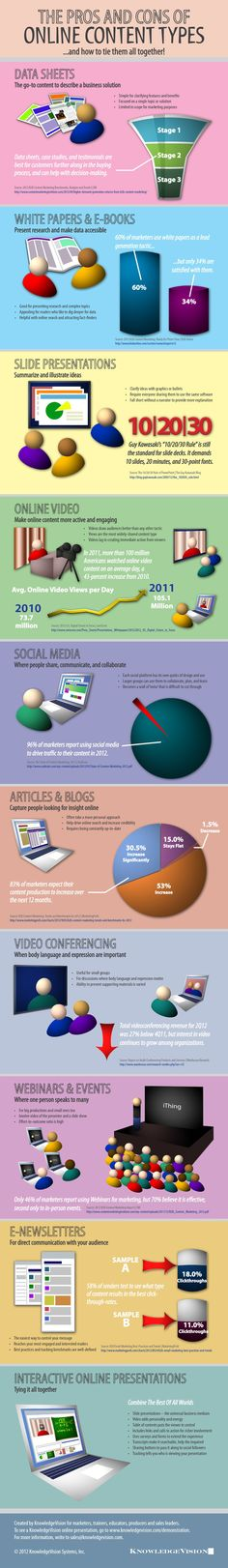 The Pros and Cons of Online #ContentMarketing Types [#Infographic]