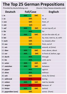 Top 25 German prepositions with their respective cases.