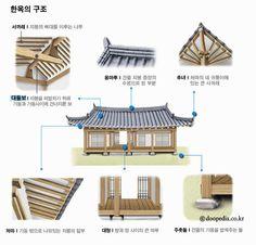 대들보 본문 이미지 1 Dojo, Japanese Architecture, Architecture Details, Interior Architecture, Dream Home Design, House Design, Asian Interior, Japanese House, Traditional House