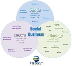 3 components of a Social Business