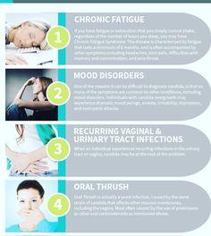 Yeast infection symptoms #visitmysite #healcandida #cureyeast #symptoms #treatment