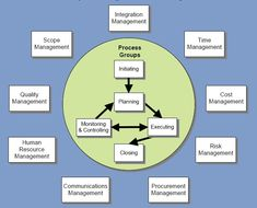 There are two main types of project management: formal and informal. Formal project management supposes generating of well-crafted plans and implementing them while informal management is concerned with coordination and motivation of staff to achieve