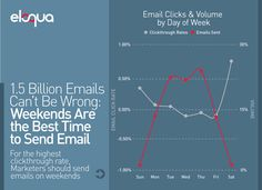 1.5 Billion Emails Can't Be Wrong: Weekends Are the Best Time to Send Email (via @Eloqua)