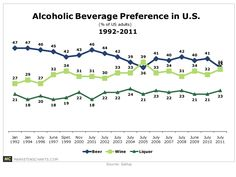Americans are Beer Drinkers and Wine Raisers