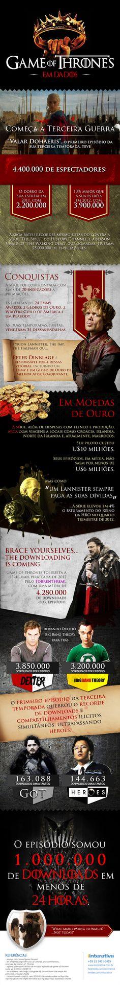 Infográfico - Game Of Thrones em dados.