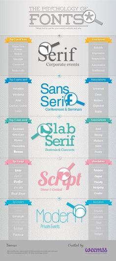 La typographie .....