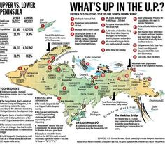 Super cool infographic highlighting facts about Michigan's Upper Peninsula via Free Press. I love this peninsula. Michigan Vacations, Michigan Travel, State Of Michigan, Northern Michigan, Detroit Michigan, Lake Michigan, Detroit Free, Camping Michigan, Dream Vacations