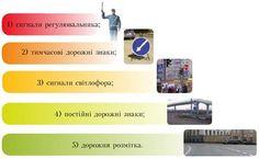 Організація дорожнього руху - Основи здоров'я. 8 клас. Бех History, Health, Historia, Health Care, Salud