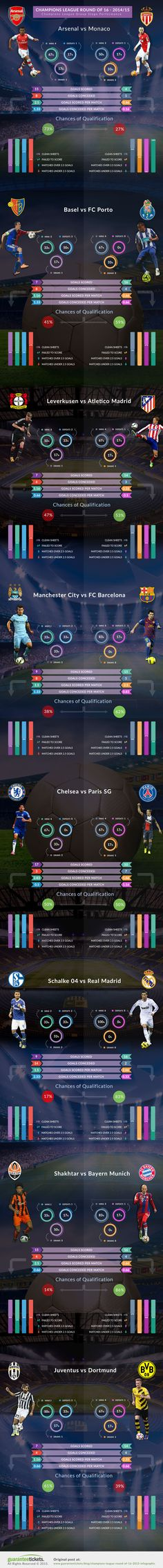 UEFA Champions League Knock Out Stage Infographic Via Guarantee Tickets | Sports Techie blog http://sportstechie.net/uefa-champions-league-knock-out-stage-infographic-via-guarantee-tickets/