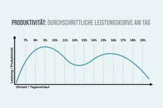 Wer mehr leisten und produktiver arbeiten will, muss weniger machen. Studien zeigen gar: Mehr als 50 Wochenstunden sind reine Zeitverschwendung...    http://karrierebibel.de/produktivitaet/