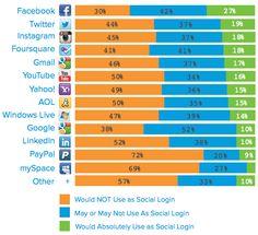 Social Logins: 27 % bevorzugen Facebook, PayPal an letzter Position