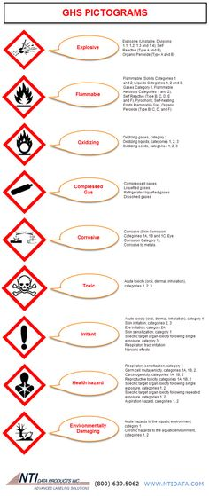 Hazardous Pictograms. Use for training and to post.