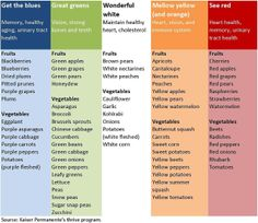 Foods for specific purposes