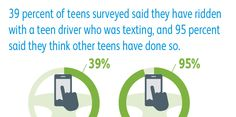 Fact: 39% of teens have ridden with a teen driver who was texting. #teensincars
