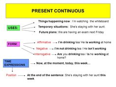 Image result for when to us and how to form present continuous